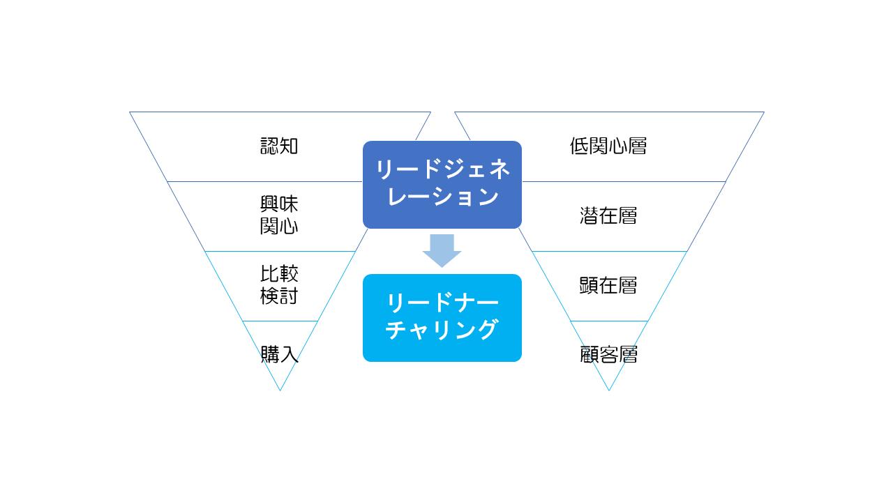 btob-marketing-basics-vol-1-4