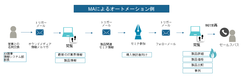 ma-automation-flow