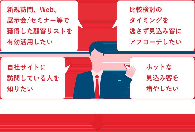 新規訪問、Web、展示会/セミナー等で獲得した顧客リストを有効活用したい 自社サイトに訪問している人を知りたい ホットな見込み客を増やしたい 比較検討のタイミングを逃さず見込み客にアプローチしたい