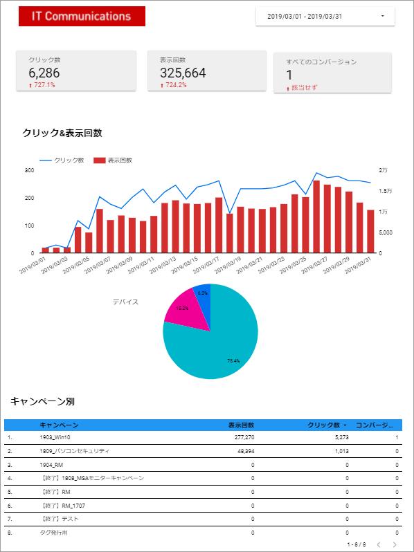 Googleデータポータル実践編 -レポート作成-